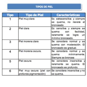 TIpos de Piel.