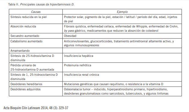 hipovitaminosis